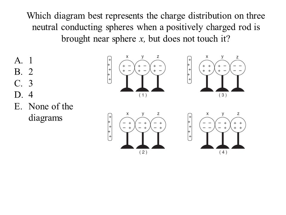 Which diagram best represents the charge distribution on three neutral conducting spheres when a positively charged rod is brought near sphere x, but does not touch it