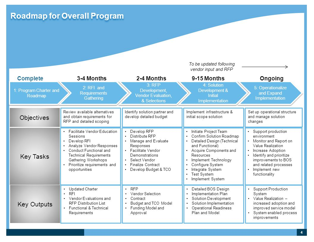 Roadmap for Overall Program
