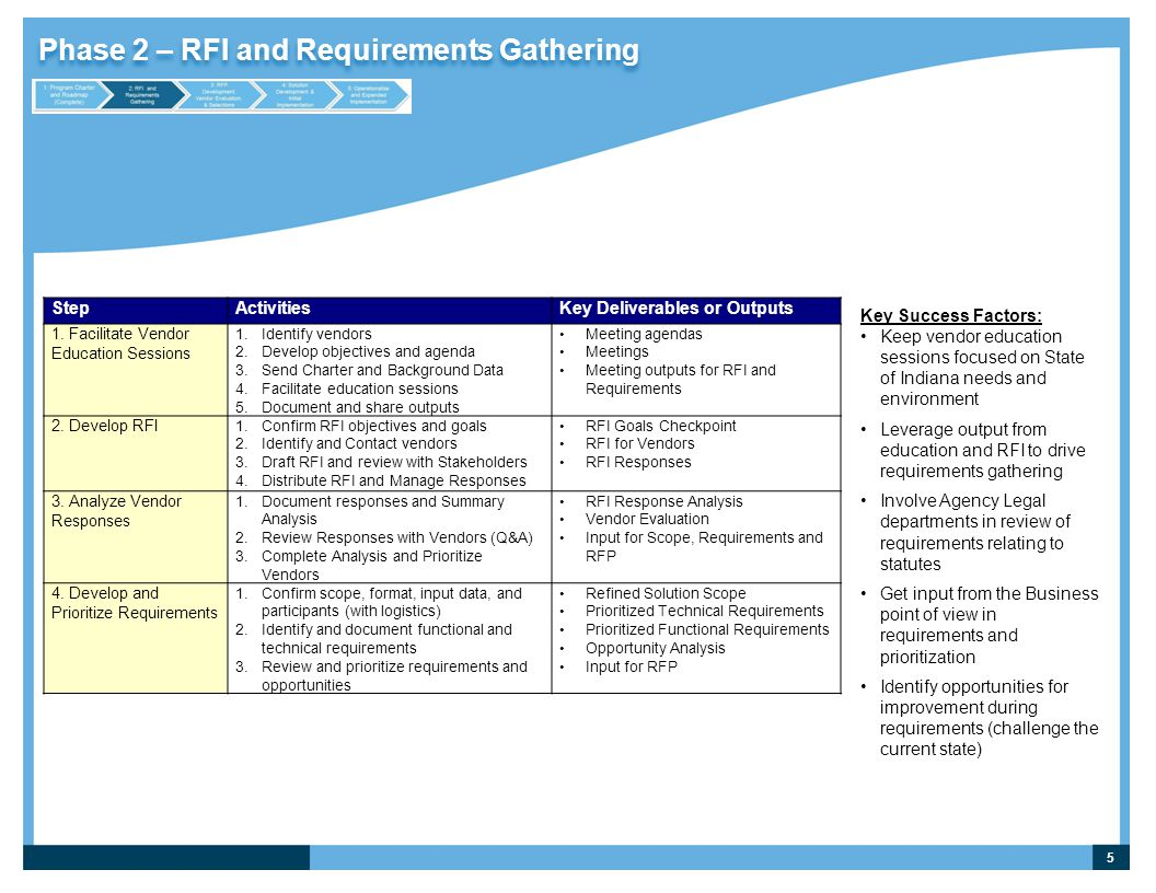 Phase 2 – RFI and Requirements Gathering