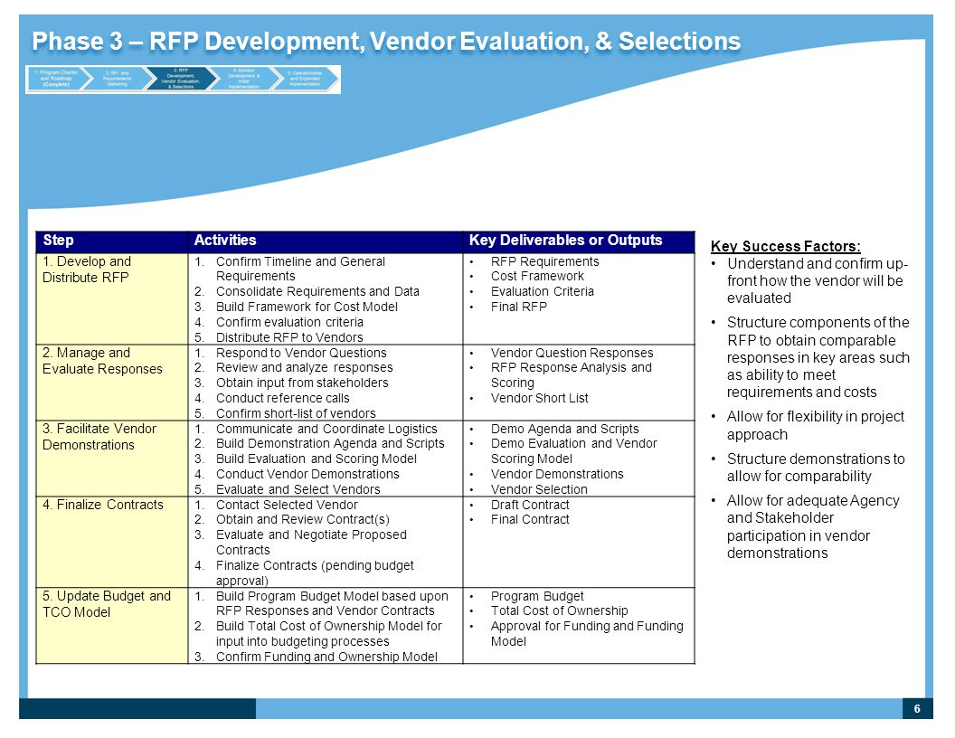 Phase 3 – RFP Development, Vendor Evaluation, & Selections