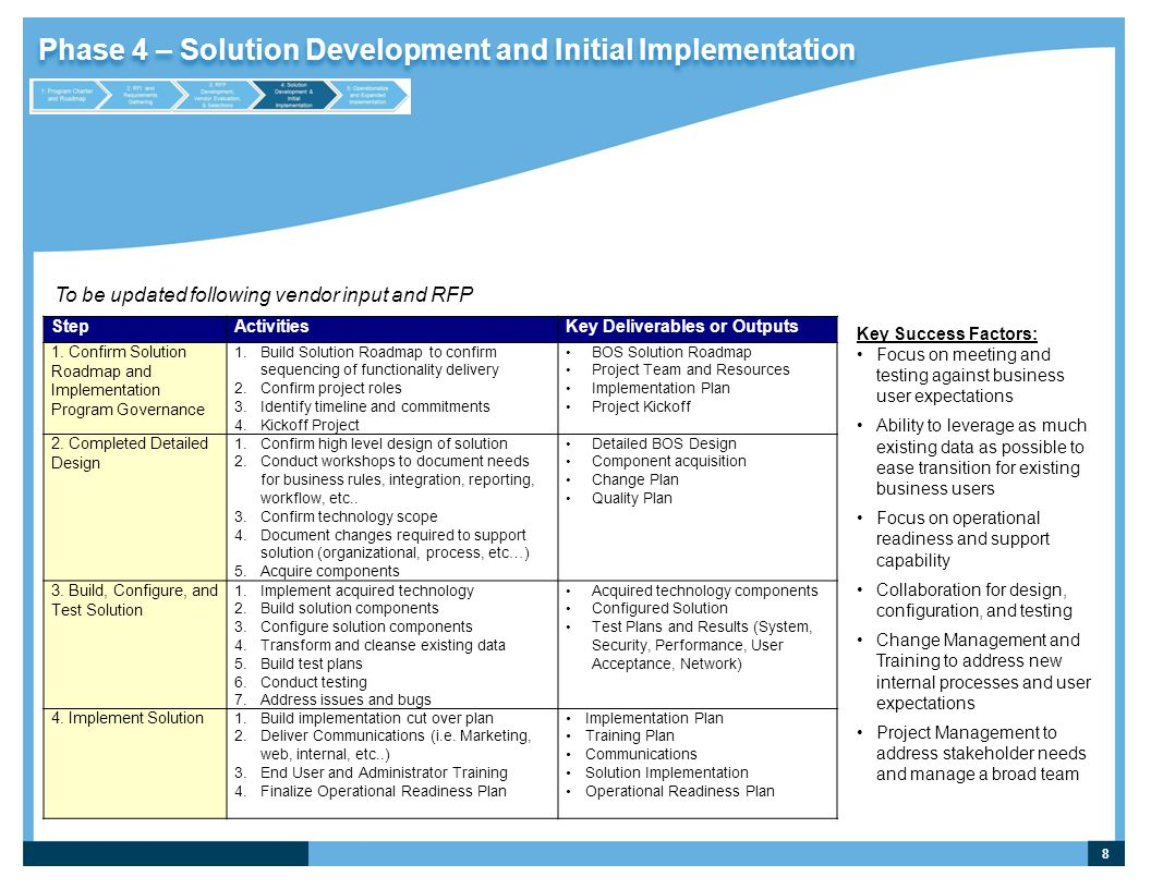 Phase 4 – Solution Development and Initial Implementation