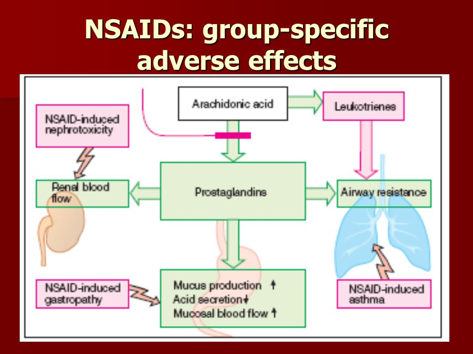 NSAIDs: group-specific adverse effects