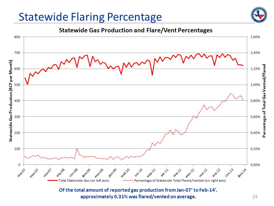 Statewide Flaring Percentage