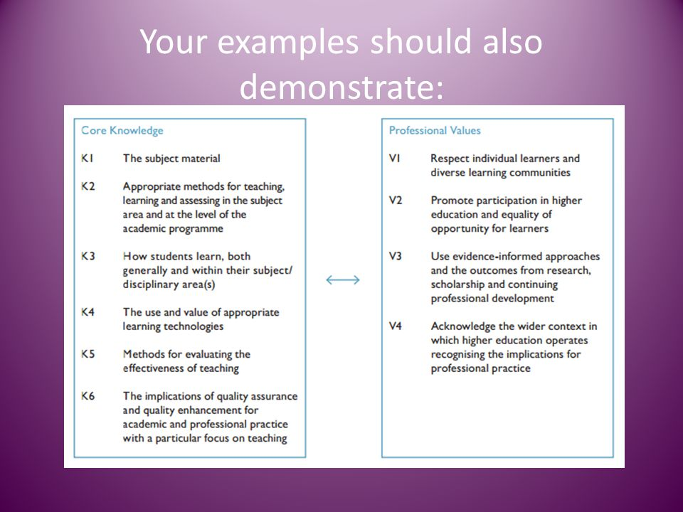 Your examples should also demonstrate: