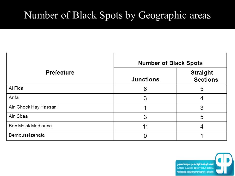 Number of Black Spots by Geographic areas