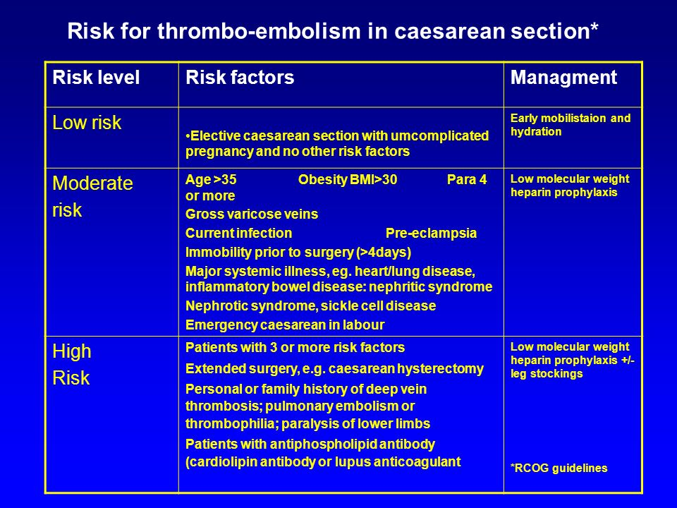 Risk for thrombo-embolism in caesarean section*