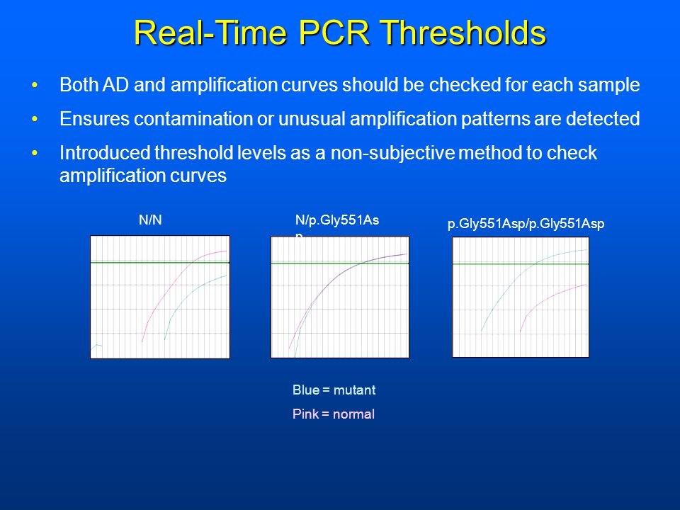 Real-Time PCR Thresholds