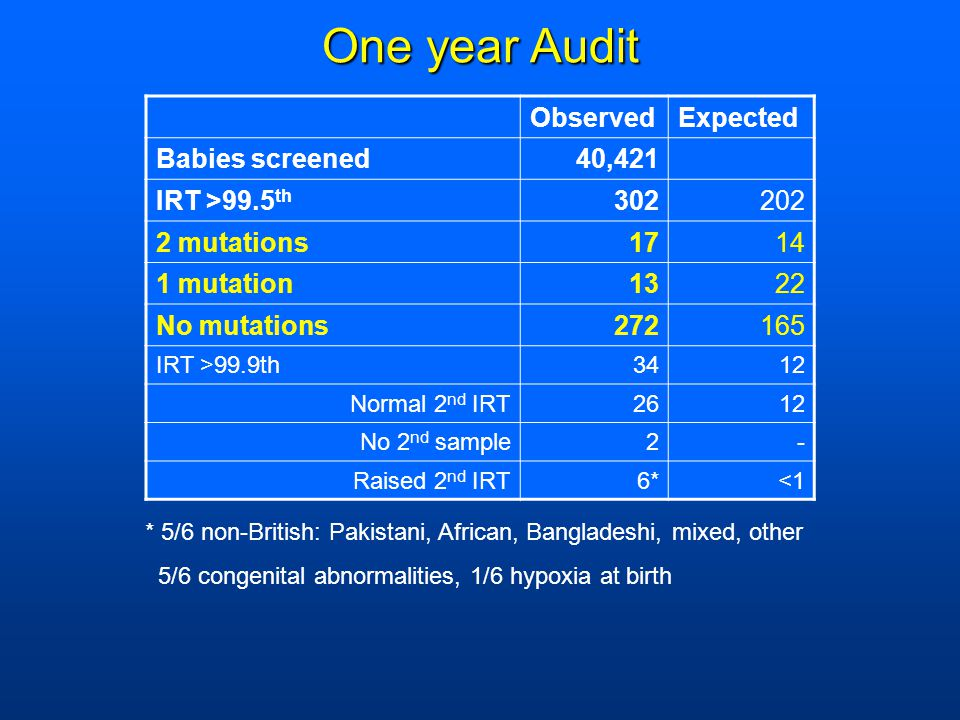 One year Audit Observed Expected Babies screened 40,421 IRT >99.5th