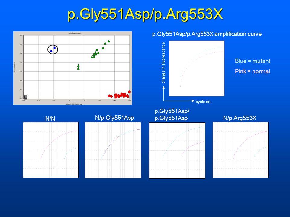p.Gly551Asp/p.Arg553X p.Gly551Asp/p.Arg553X amplification curve