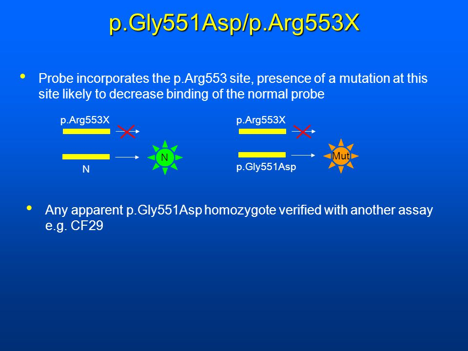 p.Gly551Asp/p.Arg553X Probe incorporates the p.Arg553 site, presence of a mutation at this site likely to decrease binding of the normal probe.