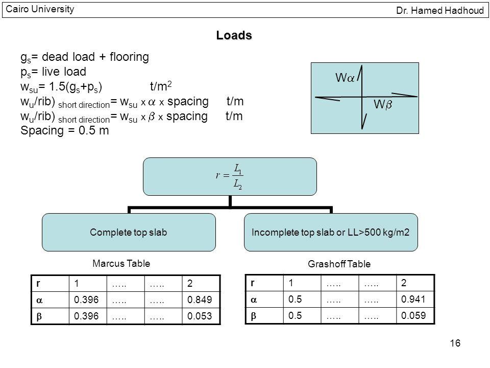 gs= dead load + flooring ps= live load wsu= 1.5(gs+ps) t/m2