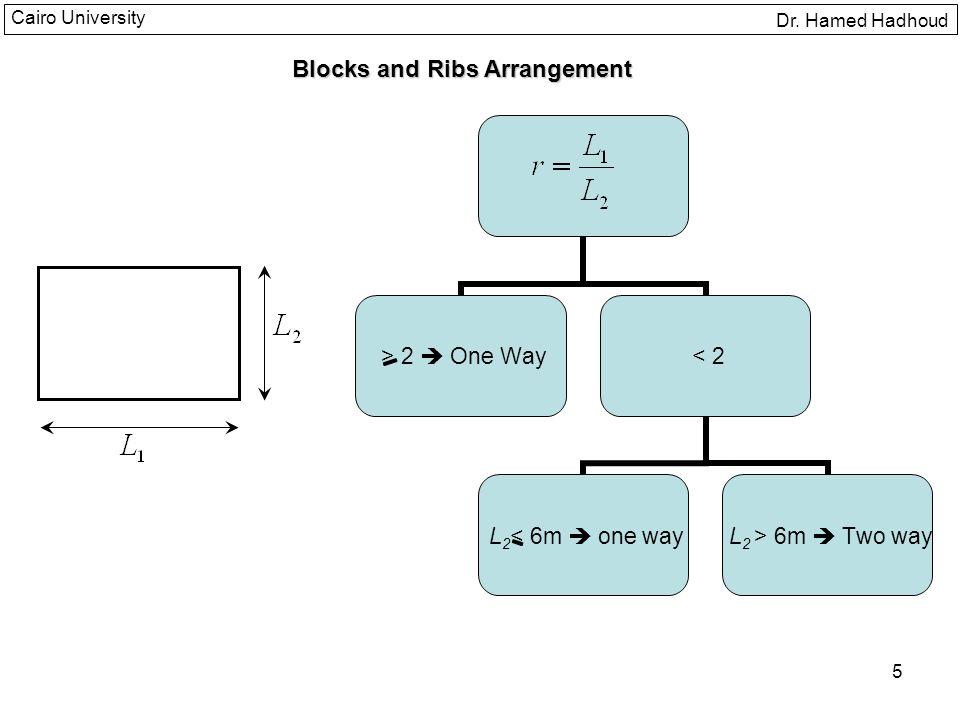 Blocks and Ribs Arrangement