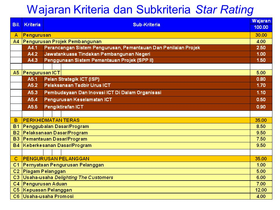 Wajaran Kriteria dan Subkriteria Star Rating