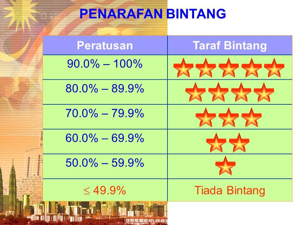 PENARAFAN BINTANG Peratusan Taraf Bintang 90.0% – 100% 80.0% – 89.9%