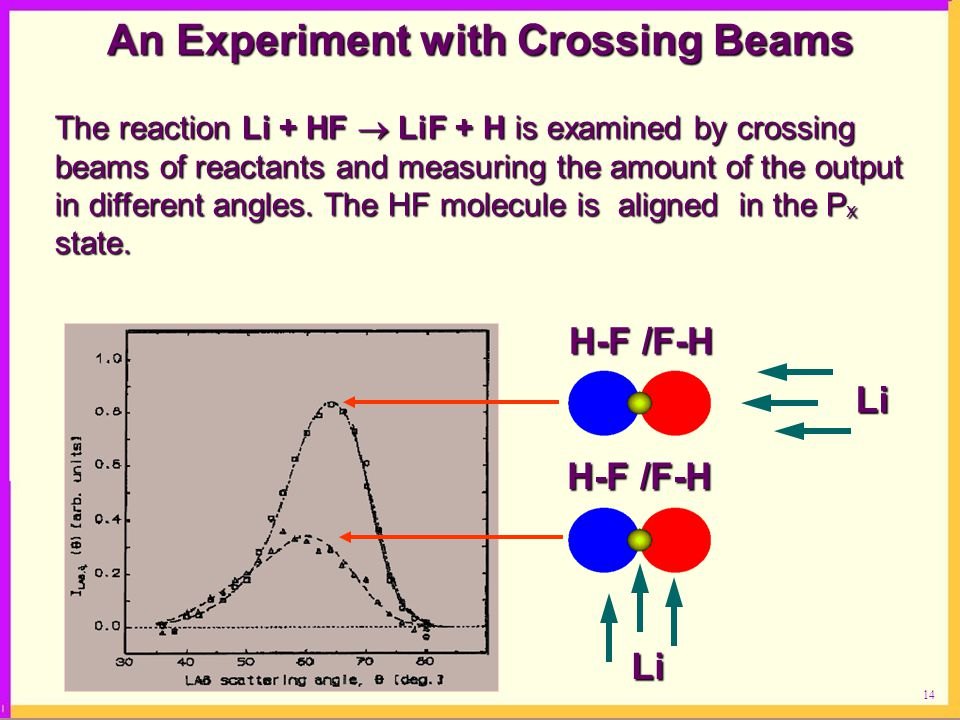 An Experiment with Crossing Beams