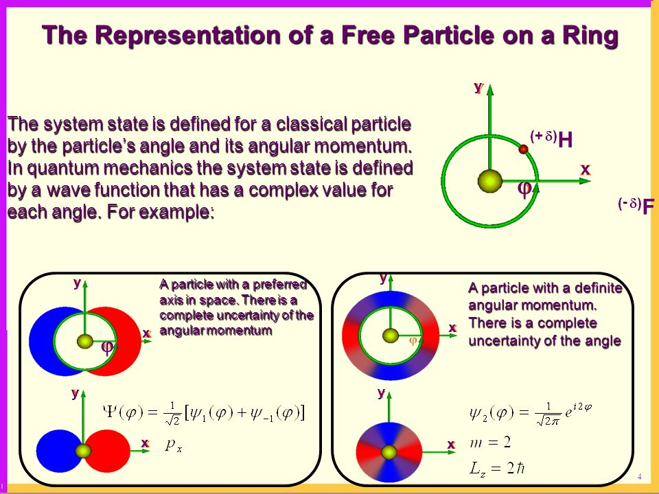 The Representation of a Free Particle on a Ring