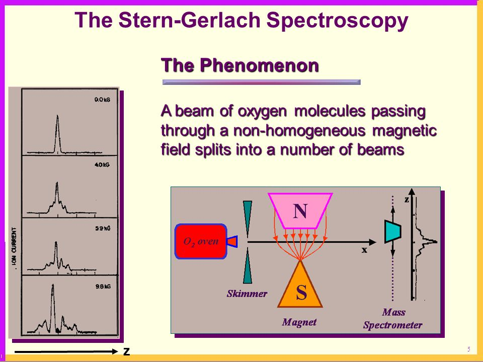 The Stern-Gerlach Spectroscopy