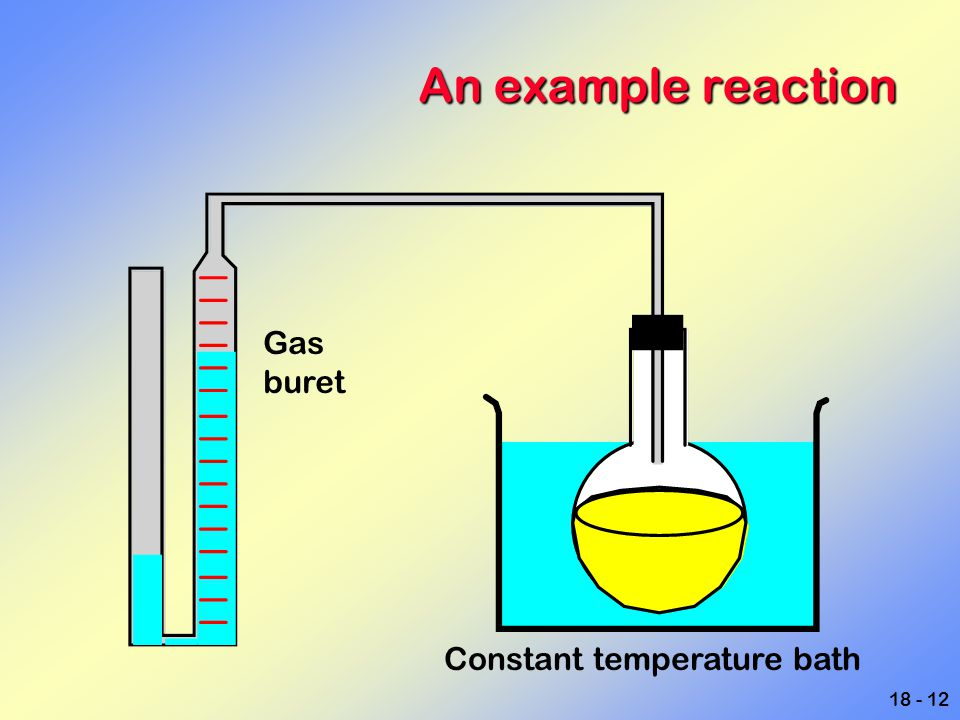 An example reaction Gas buret Constant temperature bath