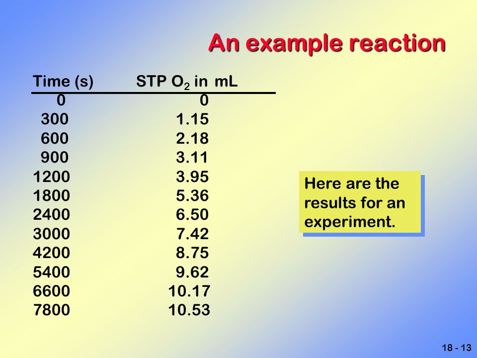 An example reaction Time (s) STP O2 in mL 0 0 300 1.15 600 2.18