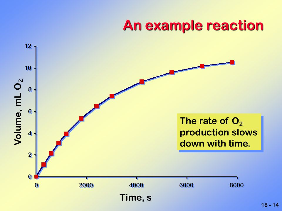 An example reaction Volume, mL O2 The rate of O2 production slows