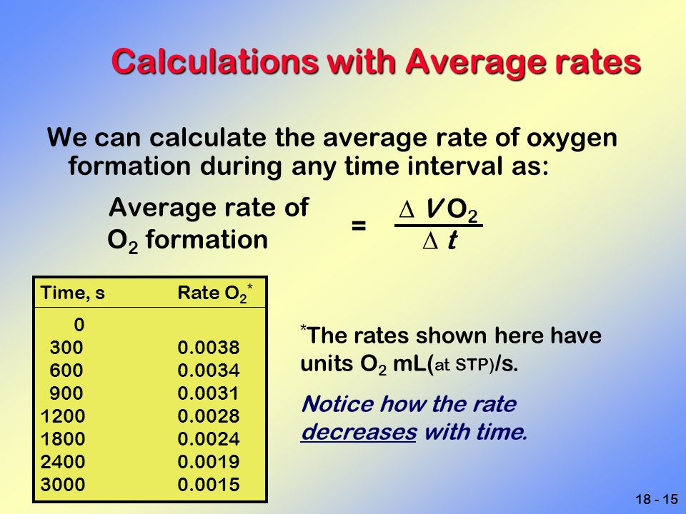 Calculations with Average rates