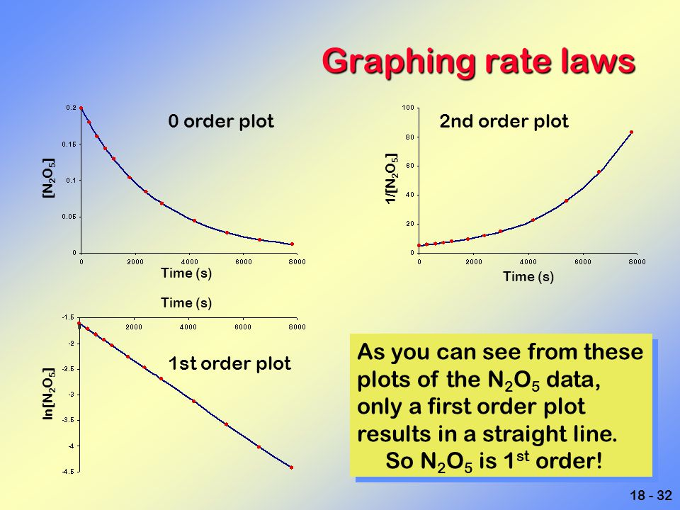 Graphing rate laws As you can see from these plots of the N2O5 data,