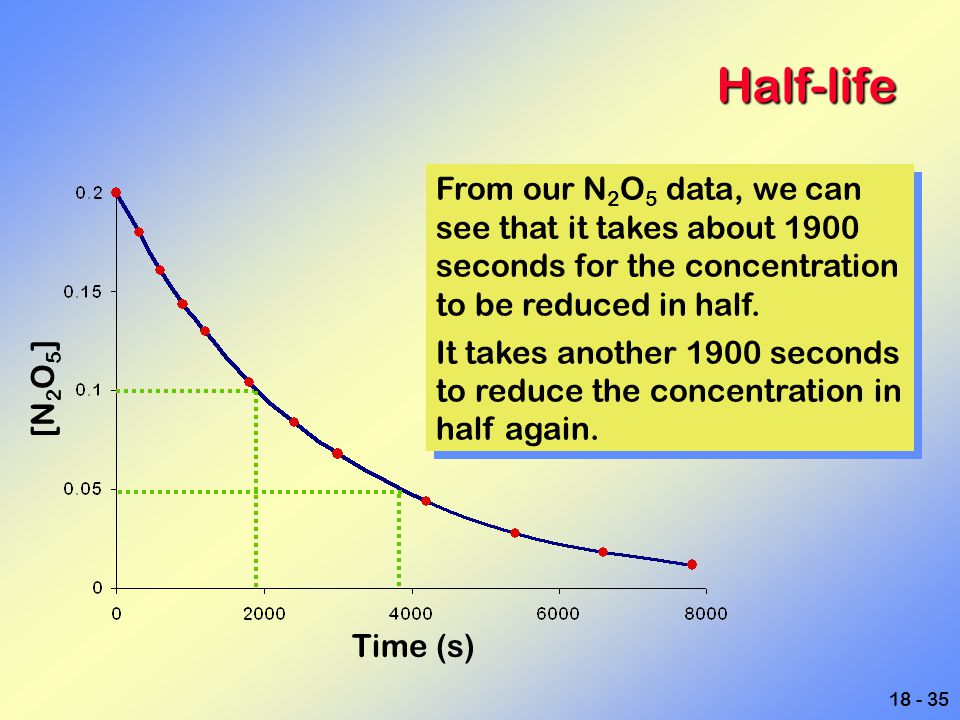 Half-life From our N2O5 data, we can see that it takes about 1900