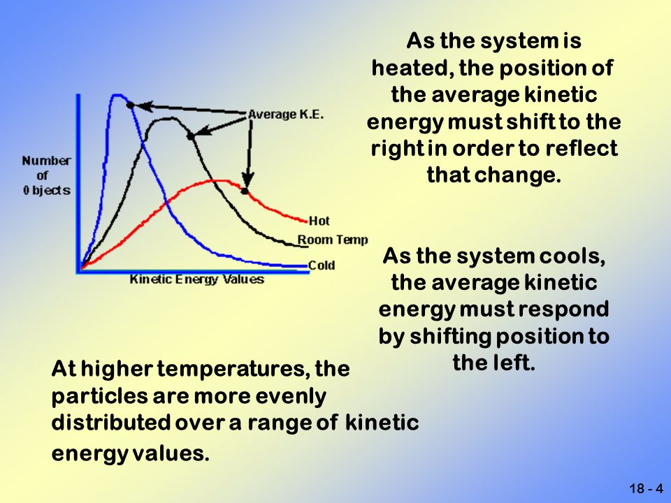 As the system is heated, the position of the average kinetic energy must shift to the right in order to reflect that change.