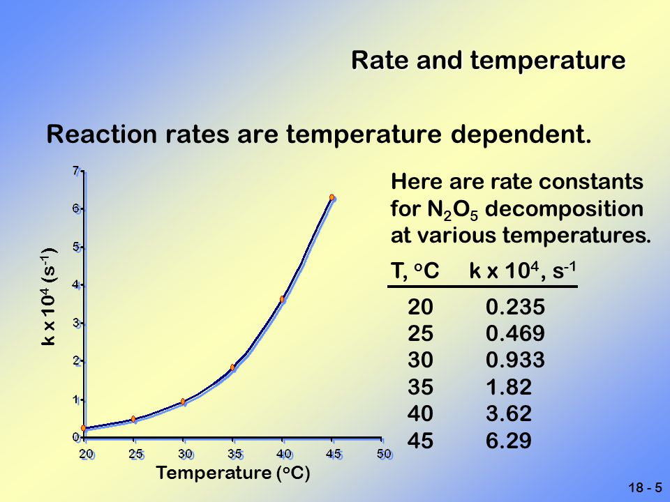Reaction rates are temperature dependent.