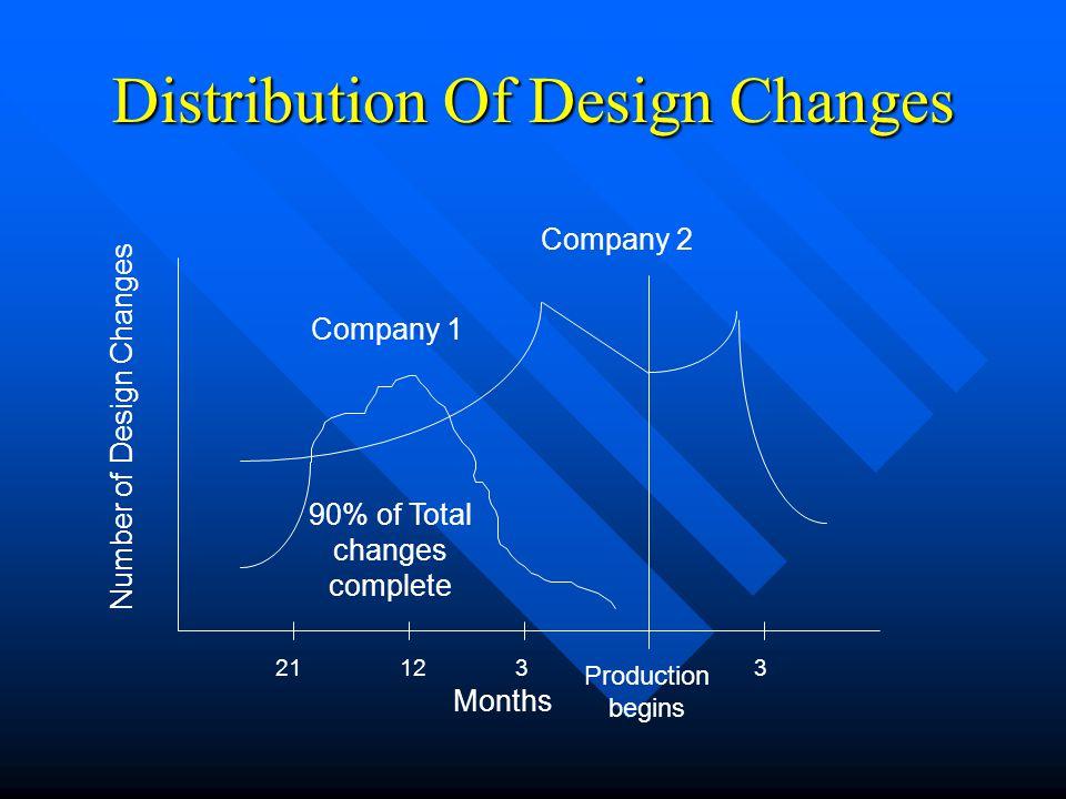Distribution Of Design Changes
