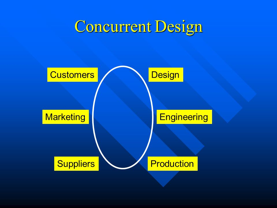 Concurrent Design Customers Design Marketing Engineering Suppliers