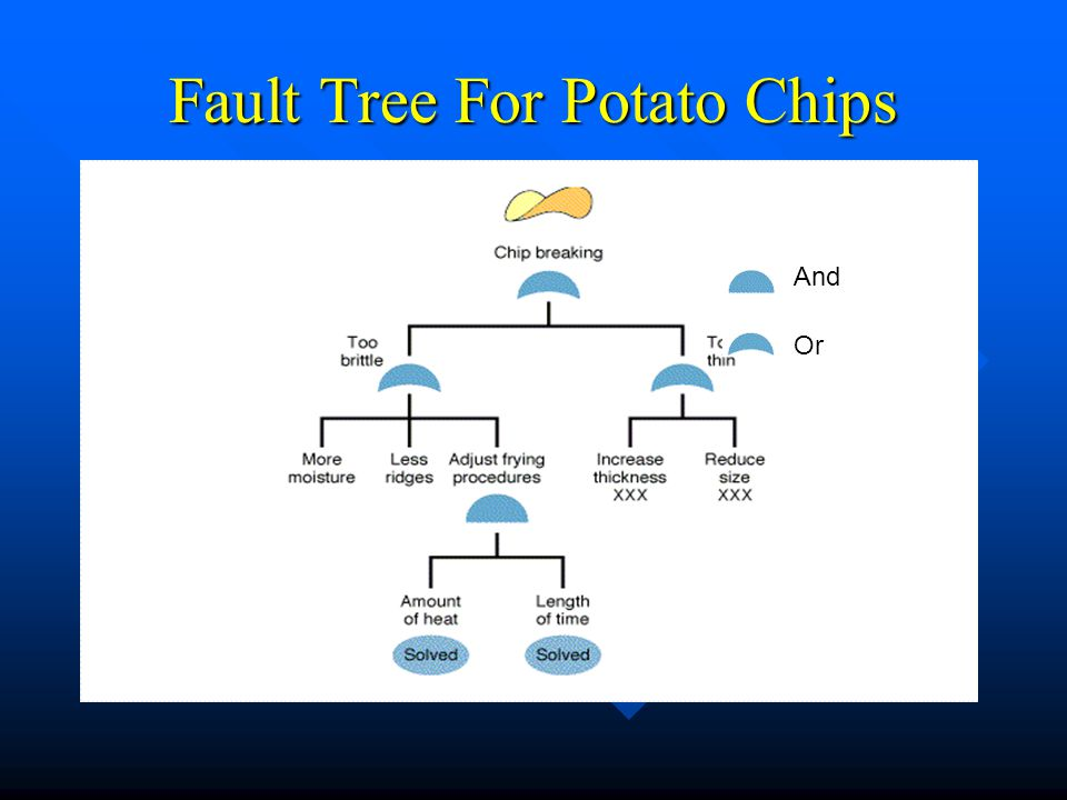 Fault Tree For Potato Chips