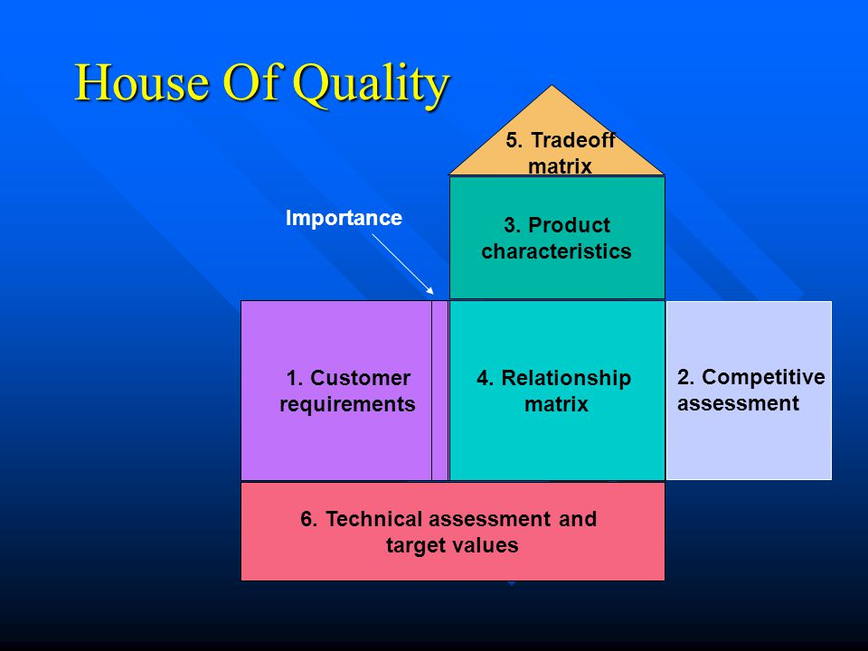 6. Technical assessment and