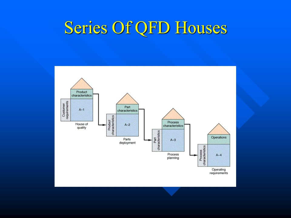 Series Of QFD Houses