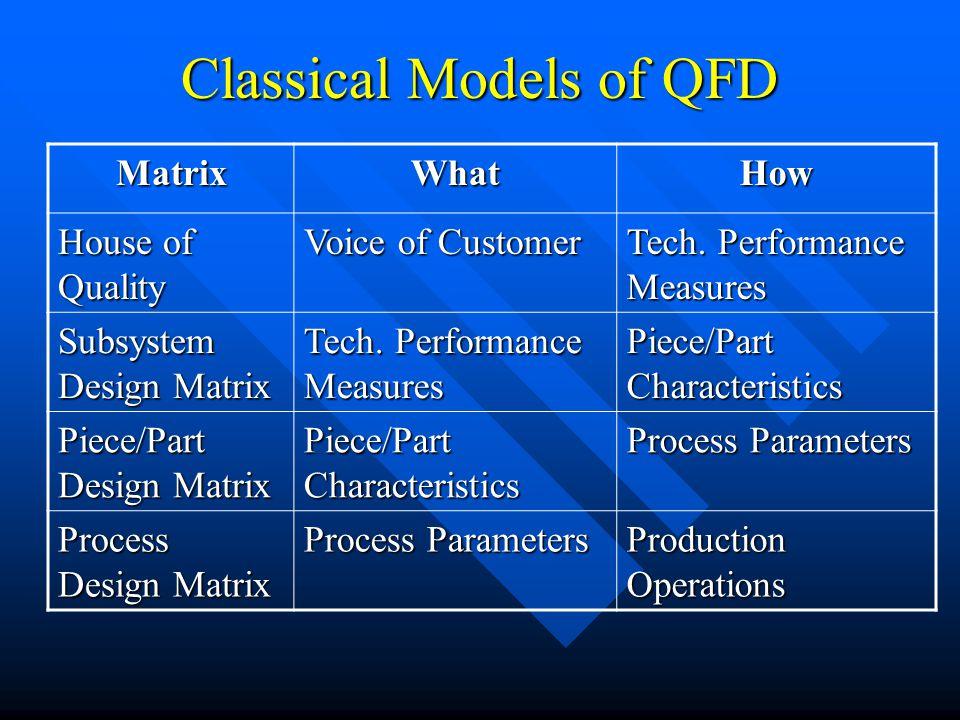 Classical Models of QFD