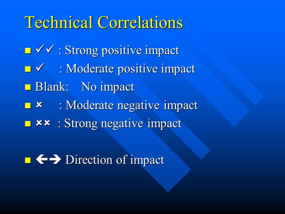 Technical Correlations