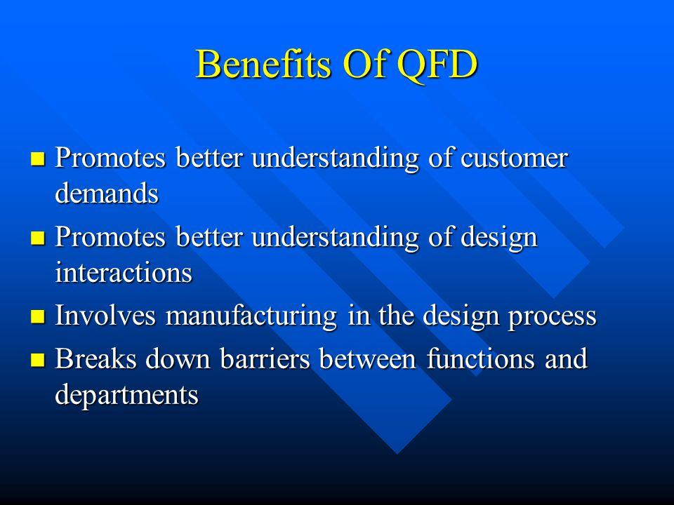 Benefits Of QFD Promotes better understanding of customer demands