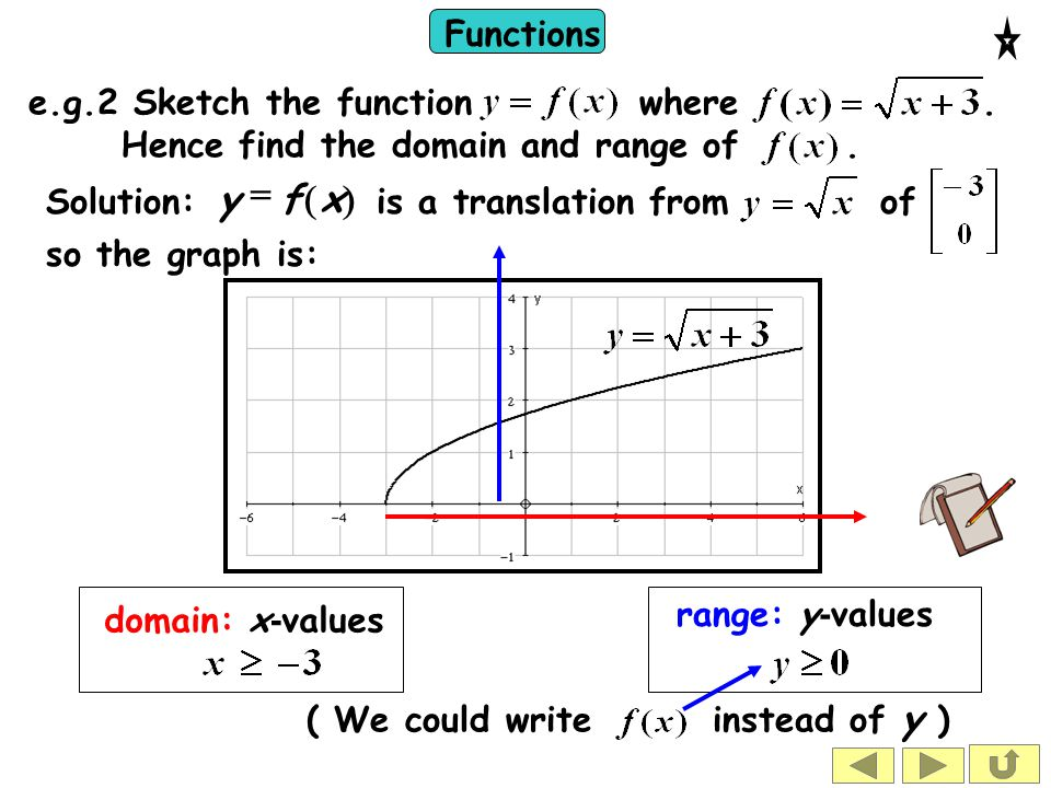 ) ( x f y = e.g.2 Sketch the function where .