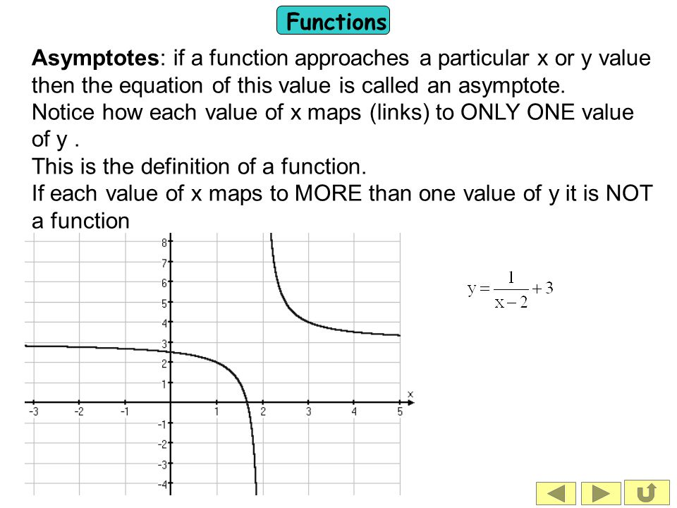 Asymptotes: if a function approaches a particular x or y value then the equation of this value is called an asymptote.