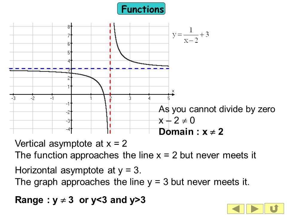 Vertical asymptote at x = 2