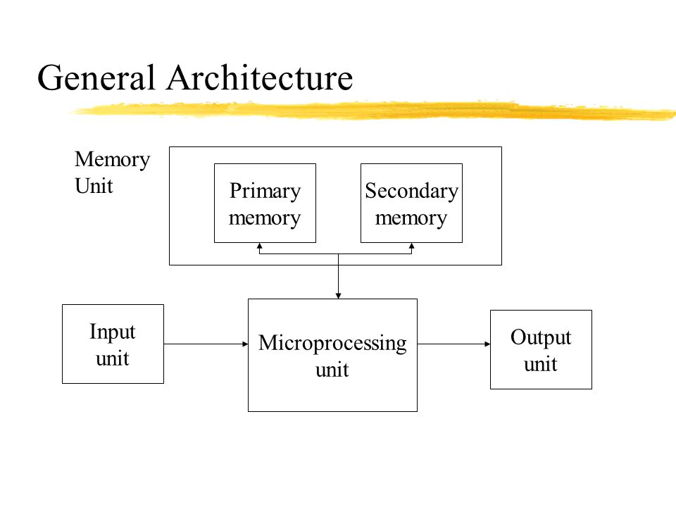 General Architecture Memory Unit Primary memory Secondary memory