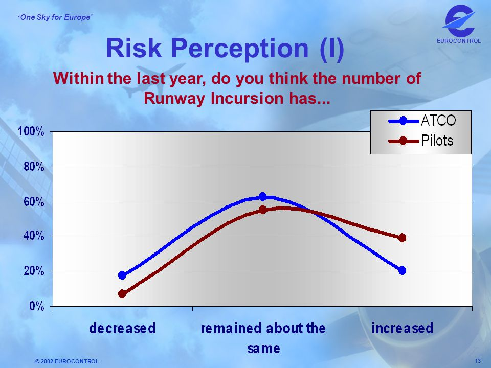 Risk Perception (I) Within the last year, do you think the number of Runway Incursion has...