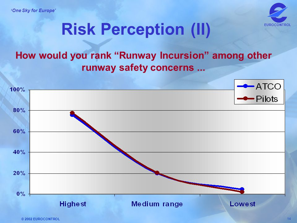 Risk Perception (II) How would you rank Runway Incursion among other runway safety concerns ...