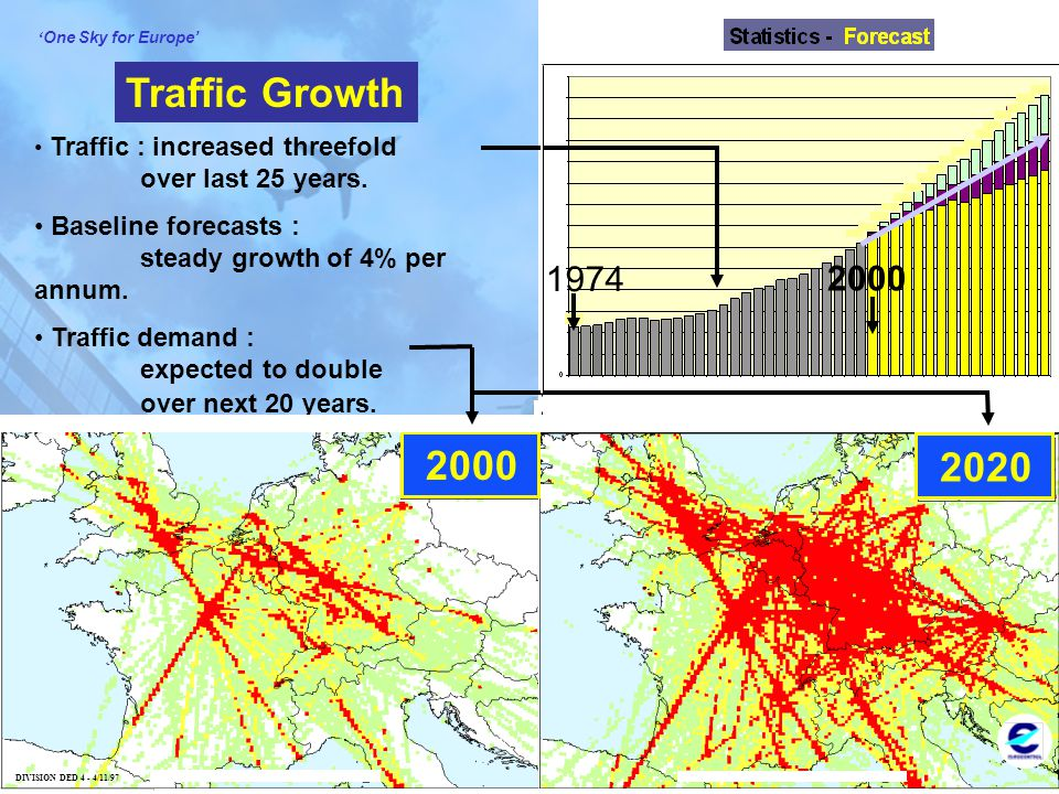 Traffic Growth Traffic : increased threefold over last 25 years. Baseline forecasts : steady growth of 4% per annum.