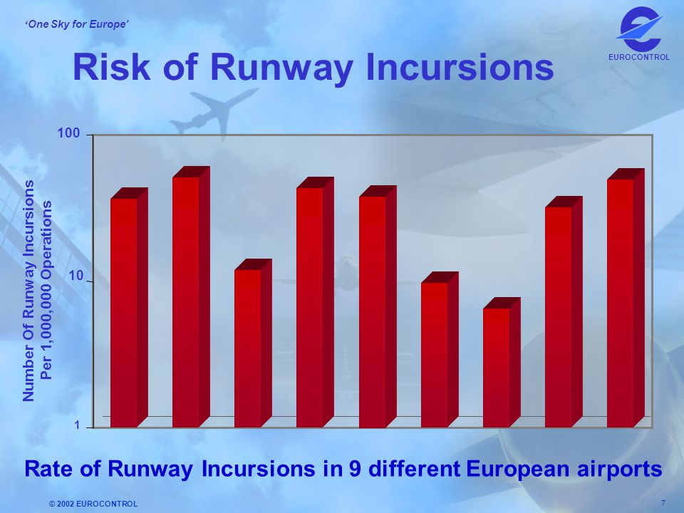 Risk of Runway Incursions