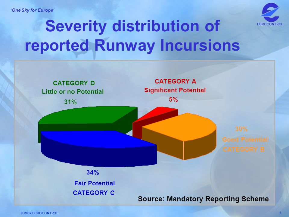 Severity distribution of reported Runway Incursions