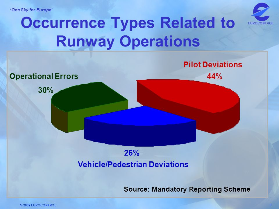 Occurrence Types Related to Runway Operations