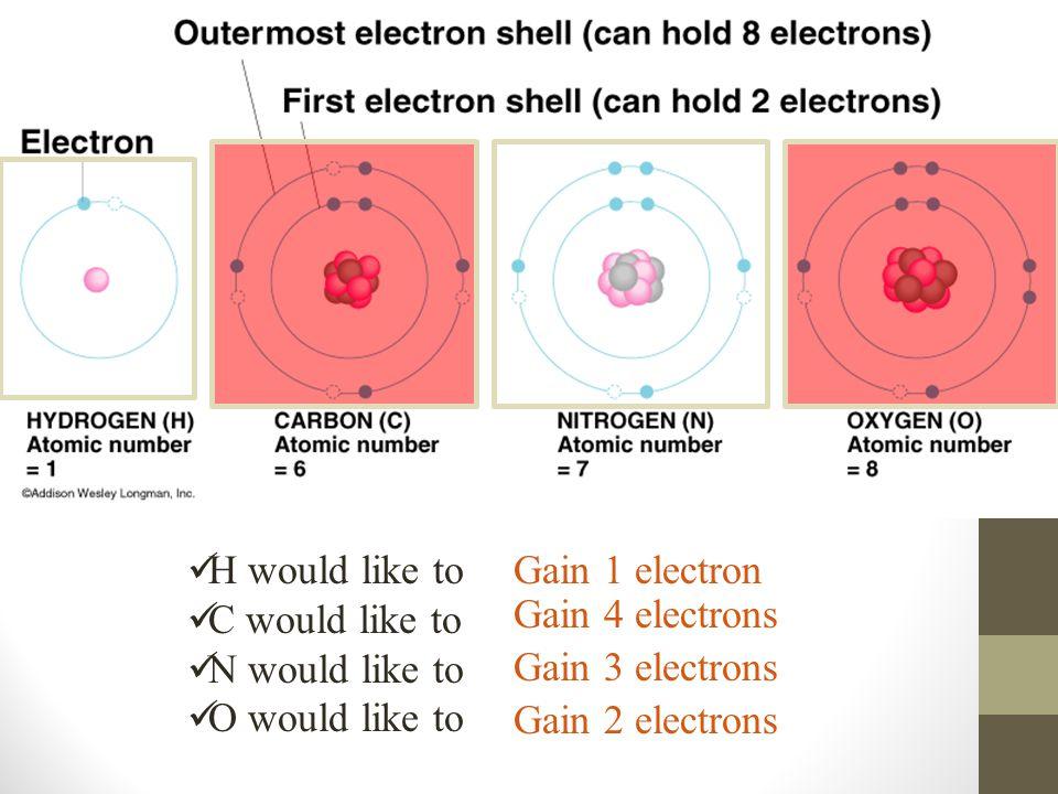 H would like to C would like to. N would like to. O would like to. Gain 1 electron. Gain 4 electrons.