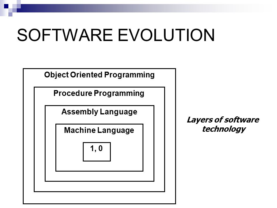 Object Oriented Programming Procedure Programming