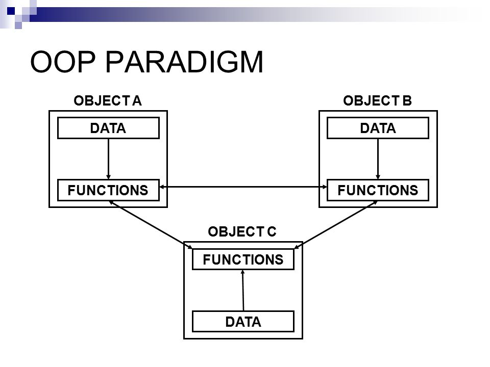 OOP PARADIGM DATA FUNCTIONS OBJECT A OBJECT C OBJECT B